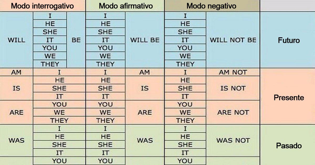 Tablas y tips útiles para los que estudian Inglés: Por fin, puse todo lo aprendido en orden...
