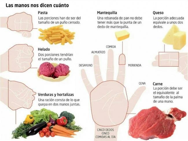Porción de alimento en proporción con el tamaño la mano